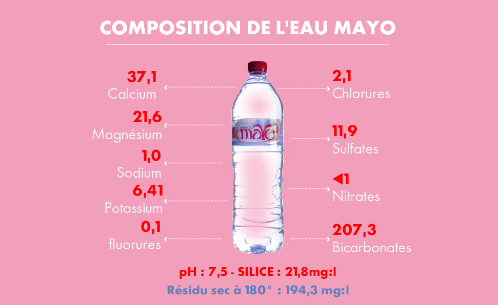 composition-mayo